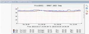 Cacti - Graph SMART 2HDD Temp