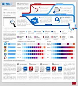 Infografik HTML5 von 2012