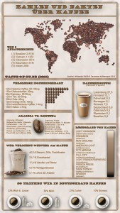 Infografik - Kaffee - Zahlen - Fakten