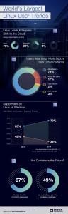 2014 Linux Foundation Infografik