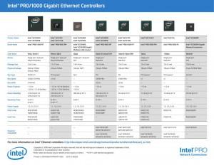 Intel Pro Network Compare Chart