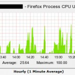 Windows7 Cacti Firefox Prozess CPU