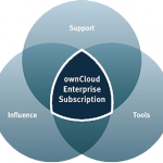 ownCloud Subscription Model