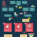 Infografik Wie gestresst bist du?