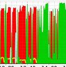 Wordpress CPU Load Graph